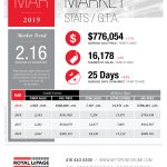 March Market Stats