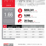 Real estate stats are in for April!