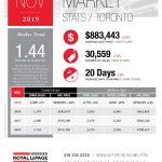 November Toronto Real Estate Market Stats are in!