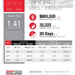 Toronto Real Estate Stats for December 2019!