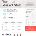 Toronto housing market stats June 2021